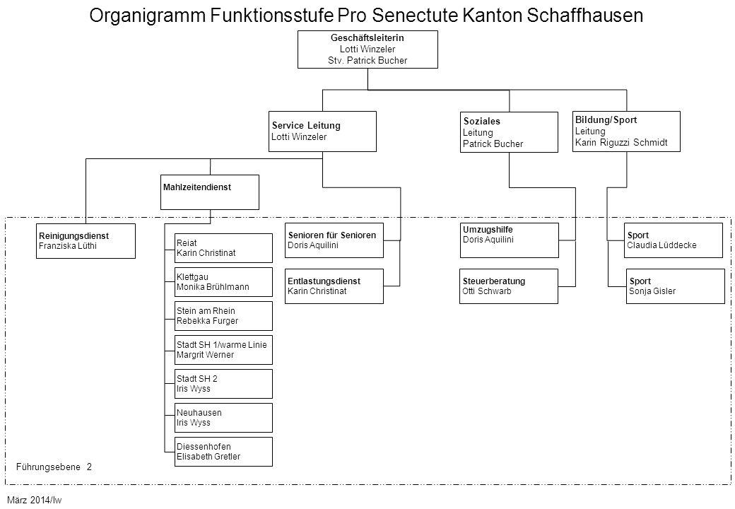 Organigramm Funktionsstufe Pro Senectute Kanton Schaffhausen Geschäftsleiterin Lotti Winzeler Stv. Patrick Bucher März 2014/lw Führungsebene 2 Mahlzei