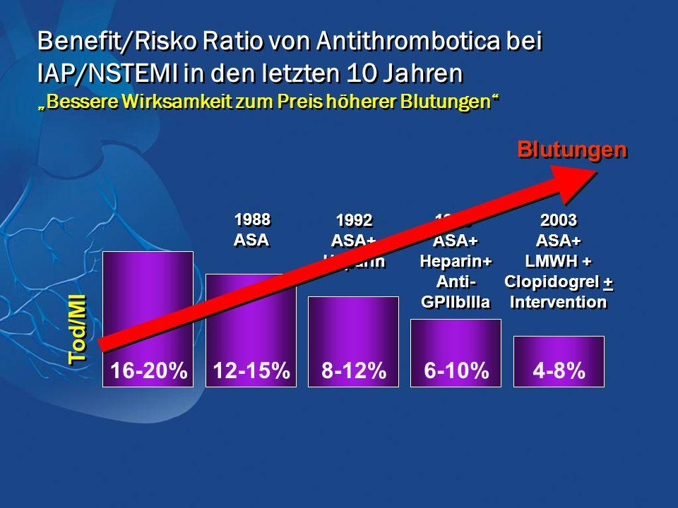 """Benefit/Risko Ratio von Antithrombotica bei IAP/NSTEMI in den letzten 10 Jahren """"Bessere Wirksamkeit zum Preis höherer Blutungen 16-20% 12-15% 8-12% 6-10% 4-8% Tod/MI 1988 ASA 1988 ASA 1992 ASA+ Heparin 1992 ASA+ Heparin 1998 ASA+ Heparin+ Anti- GPIIbIIIa 1998 ASA+ Heparin+ Anti- GPIIbIIIa 2003 ASA+ LMWH + Clopidogrel + Intervention 2003 ASA+ LMWH + Clopidogrel + Intervention Blutungen"""