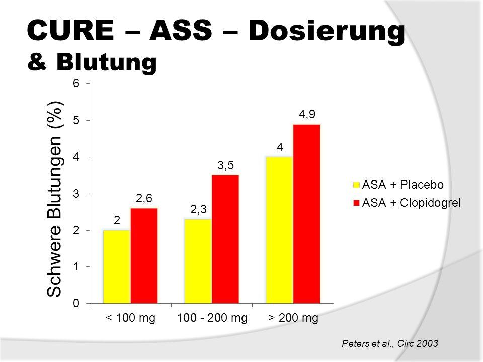 CURE – ASS – Dosierung & Blutung Peters et al., Circ 2003 Schwere Blutungen (%)