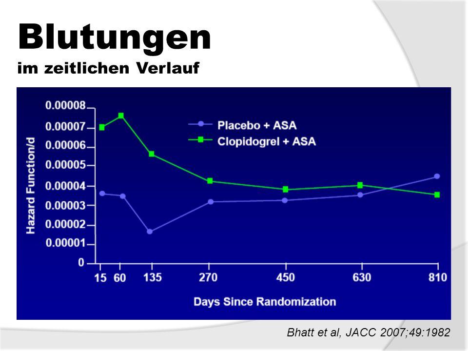 Blutungen im zeitlichen Verlauf Bhatt et al, JACC 2007;49:1982