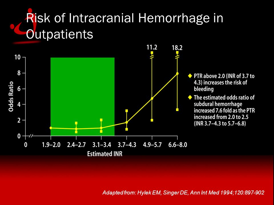 Adapted from: Hylek EM, Singer DE, Ann Int Med 1994;120:897-902 Risk of Intracranial Hemorrhage in Outpatients
