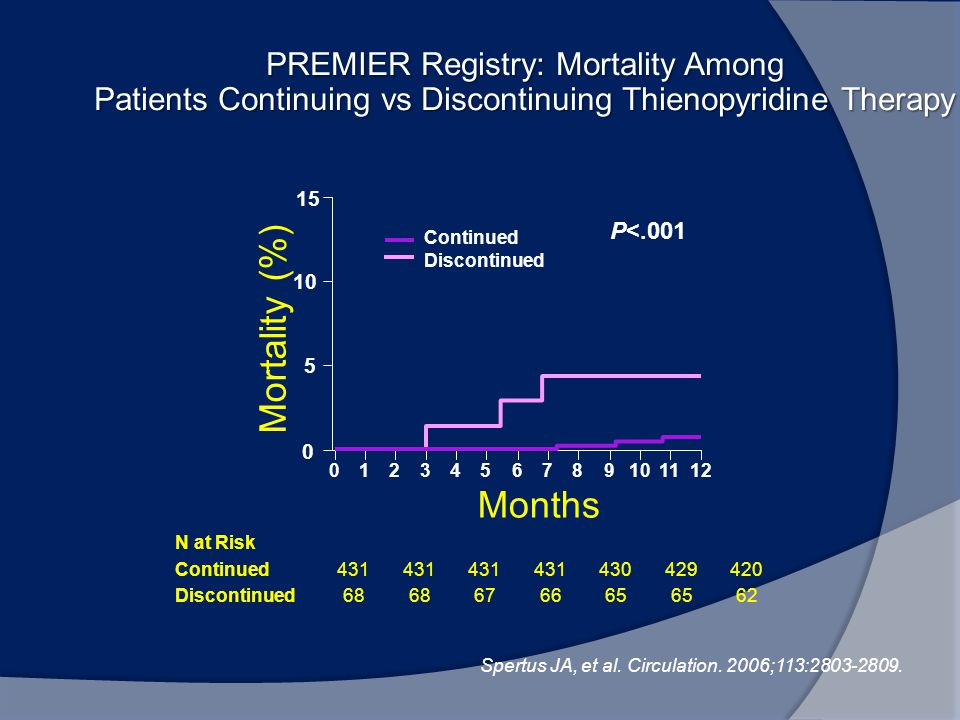 PREMIER Registry: Mortality Among Patients Continuing vs Discontinuing Thienopyridine Therapy N at Risk Continued431 430429420 Discontinued68 676665 6