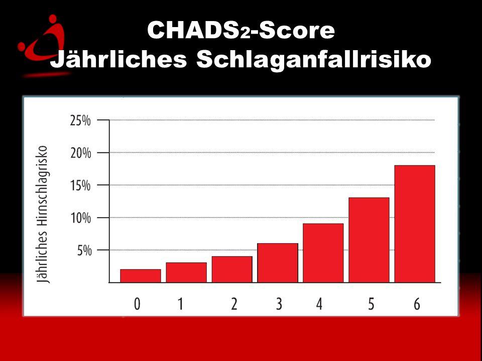 CHADS 2 -Score Jährliches Schlaganfallrisiko PunkteJährliches Schlaganfallrisiko (%) 01,9 12,8 24,0 35,9 48,5 512,5 618,2