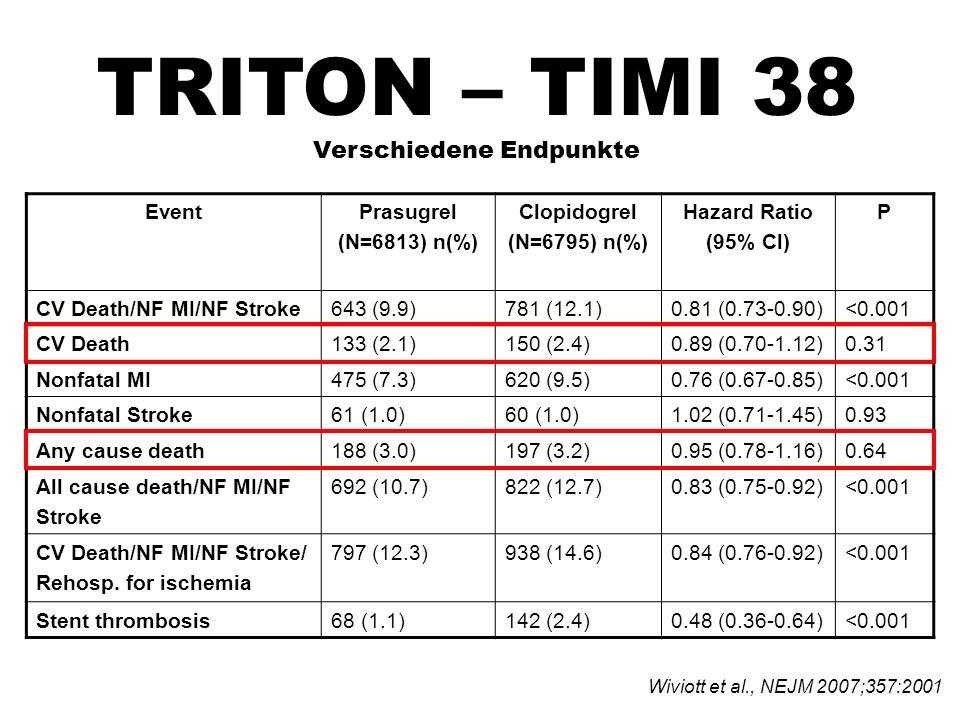 TRITON – TIMI 38 Verschiedene Endpunkte EventPrasugrel (N=6813) n(%) Clopidogrel (N=6795) n(%) Hazard Ratio (95% Cl) P CV Death/NF MI/NF Stroke643 (9.9)781 (12.1)0.81 (0.73-0.90)<0.001 CV Death133 (2.1)150 (2.4)0.89 (0.70-1.12)0.31 Nonfatal MI475 (7.3)620 (9.5)0.76 (0.67-0.85)<0.001 Nonfatal Stroke61 (1.0)60 (1.0)1.02 (0.71-1.45)0.93 Any cause death188 (3.0)197 (3.2)0.95 (0.78-1.16)0.64 All cause death/NF MI/NF Stroke 692 (10.7)822 (12.7)0.83 (0.75-0.92)<0.001 CV Death/NF MI/NF Stroke/ Rehosp.
