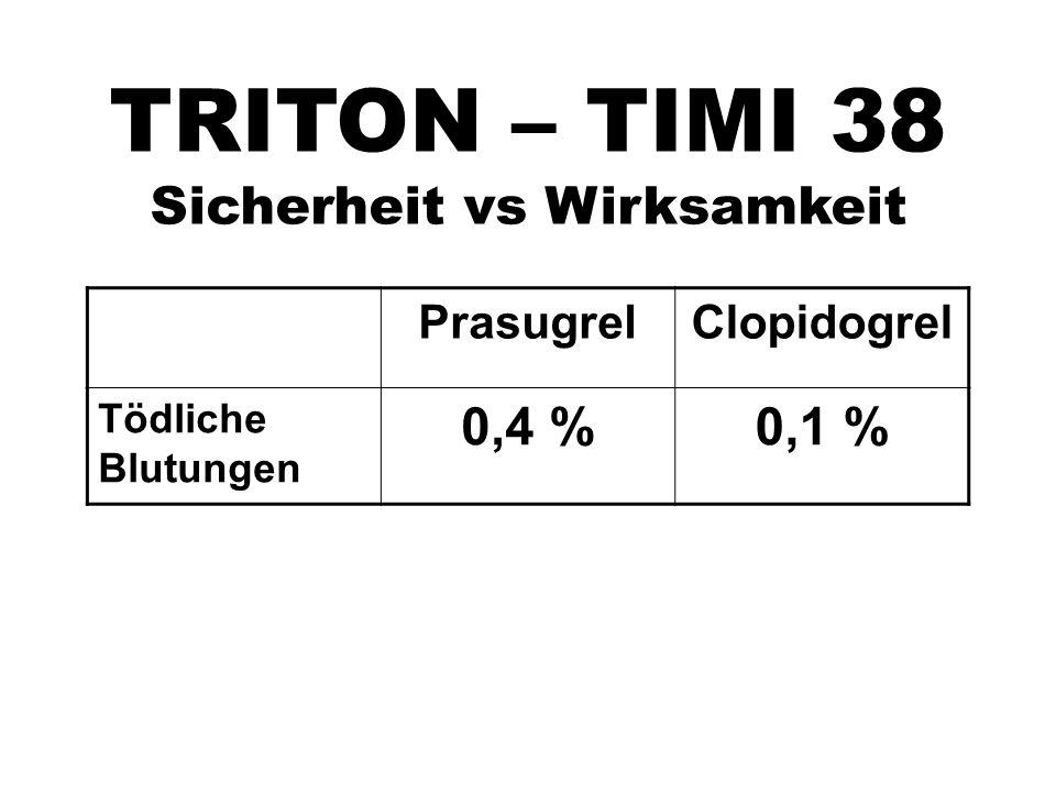 TRITON – TIMI 38 Sicherheit vs Wirksamkeit PrasugrelClopidogrel Tödliche Blutungen 0,4 %0,1 %