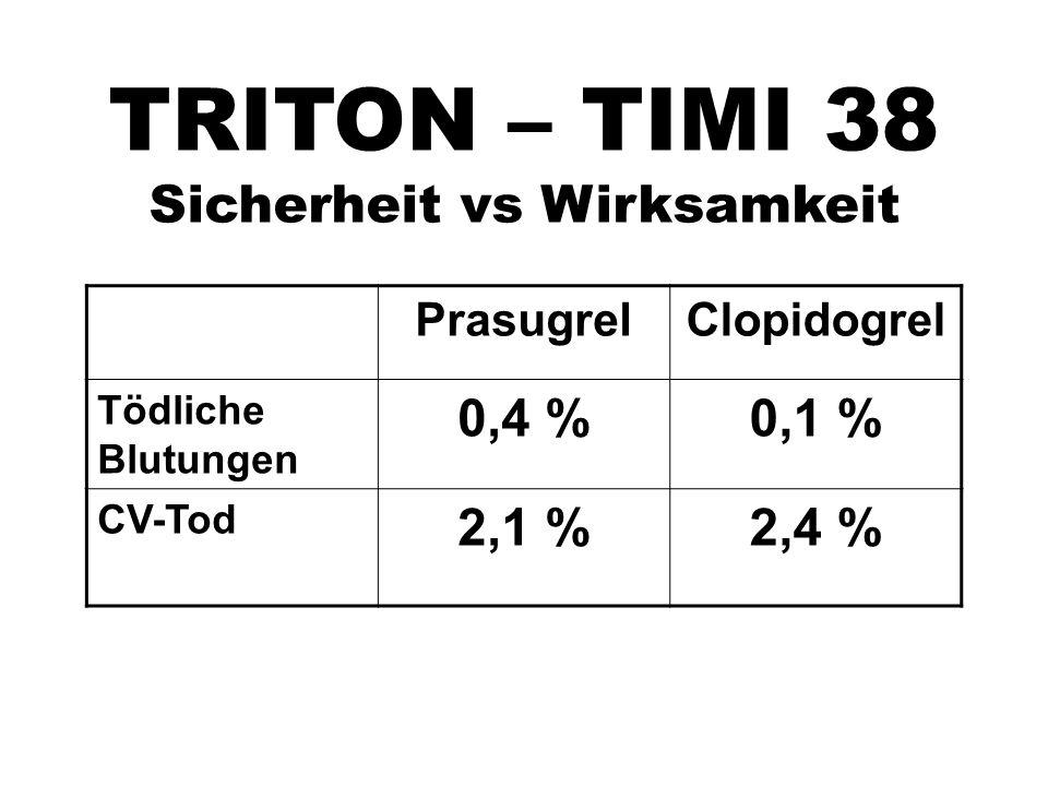 PrasugrelClopidogrel Tödliche Blutungen 0,4 %0,1 % CV-Tod 2,1 %2,4 % TRITON – TIMI 38 Sicherheit vs Wirksamkeit