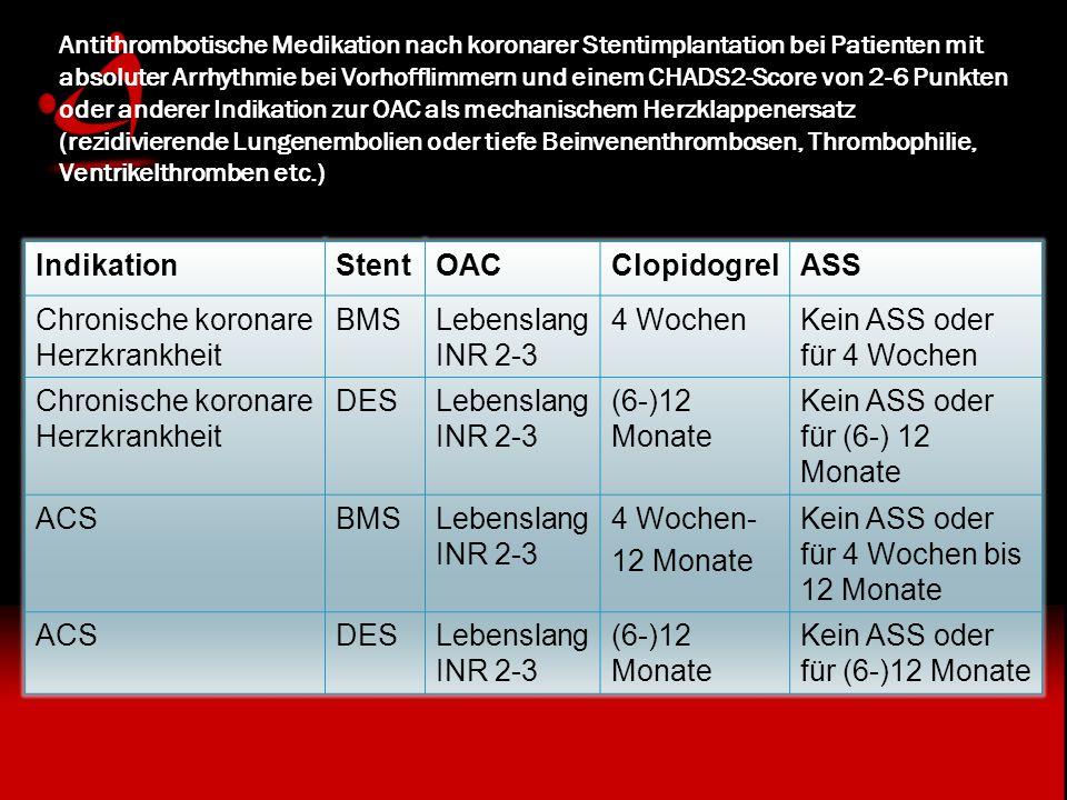 Antithrombotische Medikation nach koronarer Stentimplantation bei Patienten mit absoluter Arrhythmie bei Vorhofflimmern und einem CHADS2-Score von 2-6 Punkten oder anderer Indikation zur OAC als mechanischem Herzklappenersatz (rezidivierende Lungenembolien oder tiefe Beinvenenthrombosen, Thrombophilie, Ventrikelthromben etc.) IndikationStentOACClopidogrelASS Chronische koronare Herzkrankheit BMSLebenslang INR 2-3 4 WochenKein ASS oder für 4 Wochen Chronische koronare Herzkrankheit DESLebenslang INR 2-3 (6-)12 Monate Kein ASS oder für (6-) 12 Monate ACSBMSLebenslang INR 2-3 4 Wochen- 12 Monate Kein ASS oder für 4 Wochen bis 12 Monate ACSDESLebenslang INR 2-3 (6-)12 Monate Kein ASS oder für (6-)12 Monate