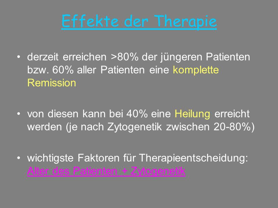 Effekte der Therapie •derzeit erreichen >80% der jüngeren Patienten bzw. 60% aller Patienten eine komplette Remission •von diesen kann bei 40% eine He