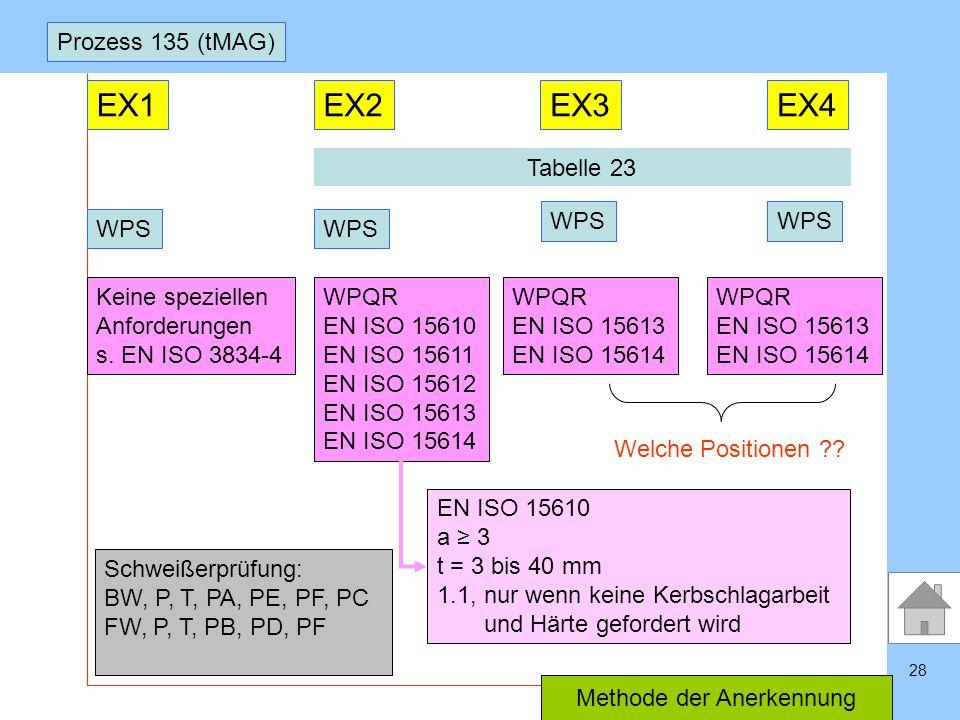 SLVHannoverSLVHannover 28 Prozess 135 (tMAG) EX1EX2EX3EX4 WPS Keine speziellen Anforderungen s. EN ISO 3834-4 WPQR EN ISO 15610 EN ISO 15611 EN ISO 15