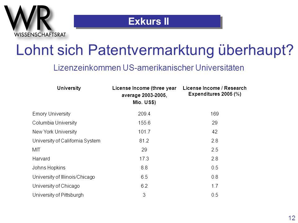Lohnt sich Patentvermarktung überhaupt? Exkurs II UniversityLicense Income (three year average 2003-2005, Mio. US$) License Income / Research Expendit