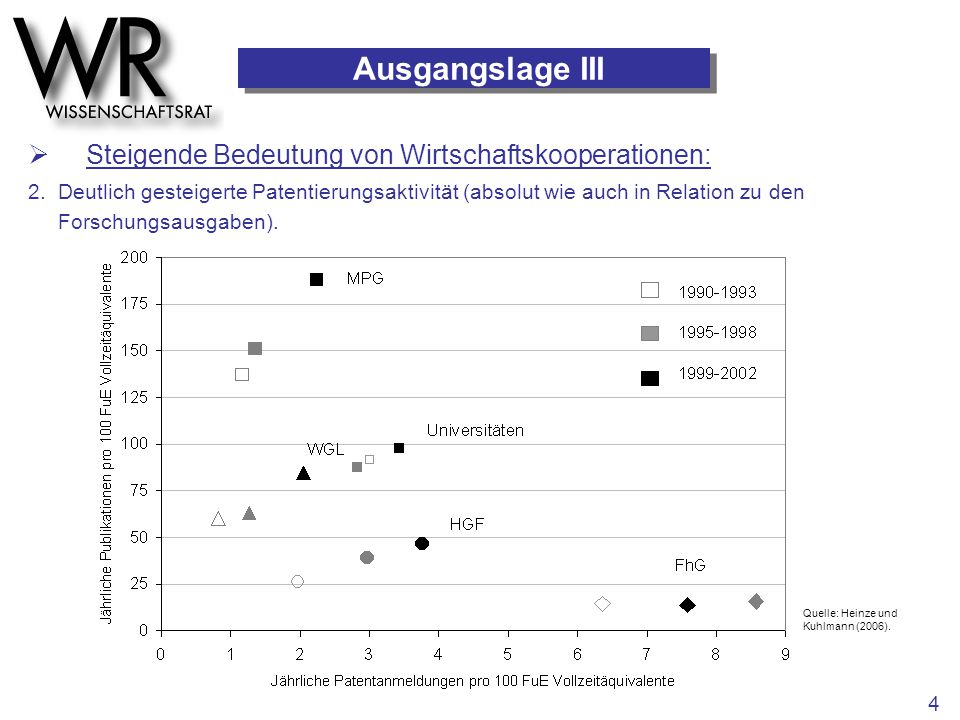 Ausgangslage III Quelle: Heinze und Kuhlmann (2006). 4  Steigende Bedeutung von Wirtschaftskooperationen: 2. Deutlich gesteigerte Patentierungsaktivi