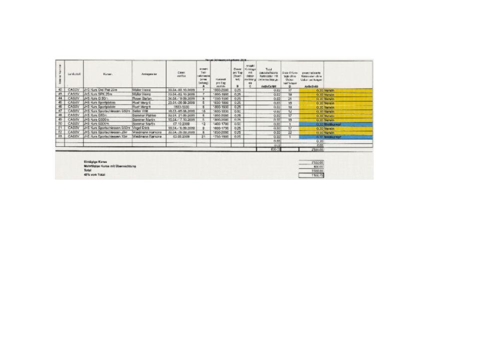 Neue An- und Abrechnung der NWK Weisungen: -Anmeldung und Abrechnung der Nachwuchskurse des BSSV -Abrechnungsformular des BSSV / SSV