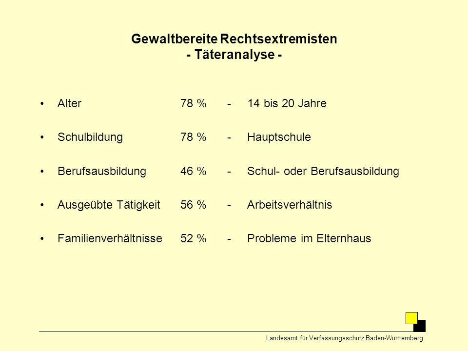 Gewaltbereite Rechtsextremisten - Täteranalyse - •Alter78 %- 14 bis 20 Jahre •Schulbildung78 %- Hauptschule •Berufsausbildung46 %- Schul- oder Berufsa