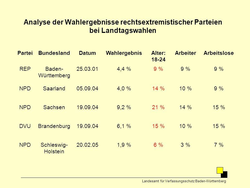 Analyse der Wahlergebnisse rechtsextremistischer Parteien bei Landtagswahlen Landesamt für Verfassungsschutz Baden-Württemberg ParteiBundeslandDatumWa