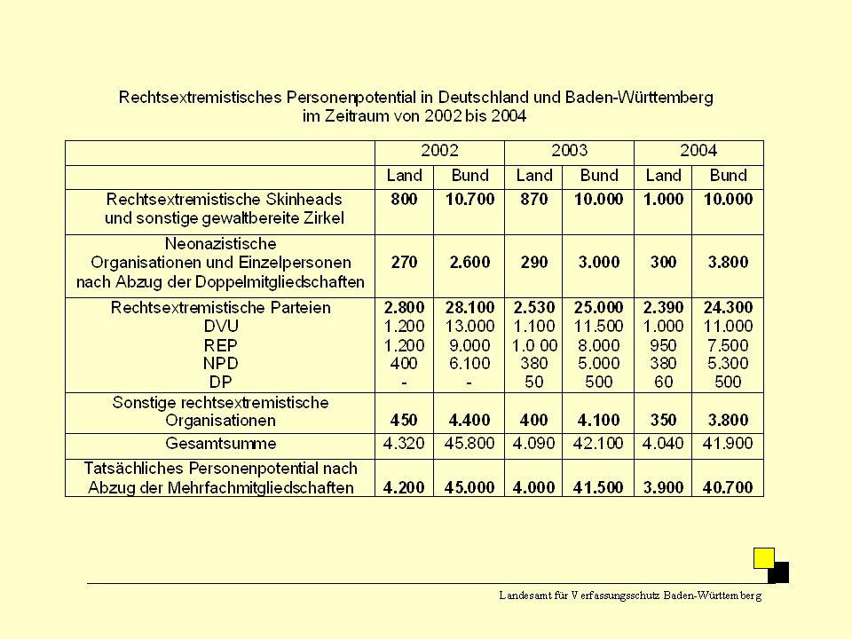 Anteil des gewaltbereiten Spektrums am rechtsextremistischen Personenpotential in Baden-Württemberg und im Bund im Zeitraum 2002 – 2005 (Angaben in Prozent) Landesamt für Verfassungsschutz Baden-Württemberg 2002200320042005 Bund23,824,124,626,7 Land19,021,825,626,7