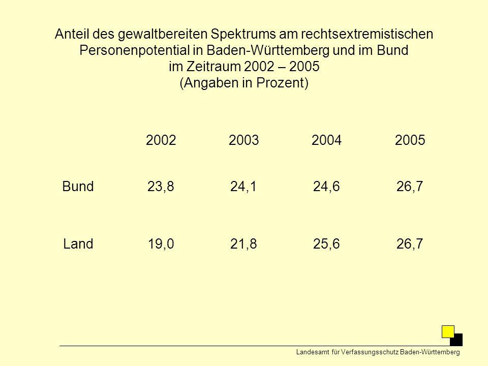 Anteil des gewaltbereiten Spektrums am rechtsextremistischen Personenpotential in Baden-Württemberg und im Bund im Zeitraum 2002 – 2005 (Angaben in Pr
