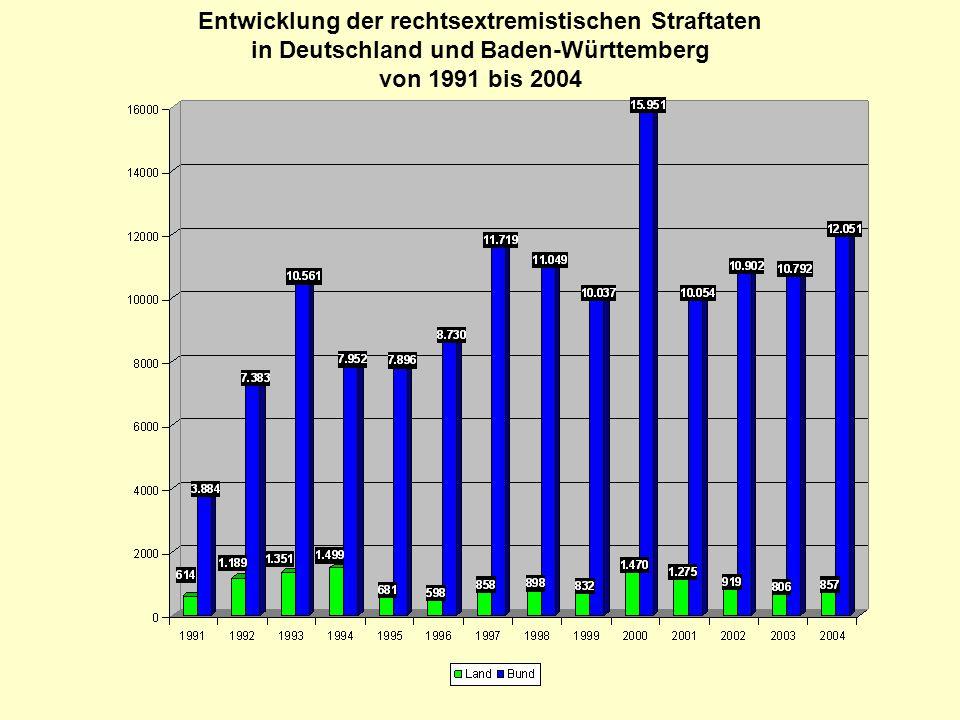 Entwicklung der rechtsextremistischen Gewalttaten in Deutschland und Baden-Württemberg von 1991 bis 2004