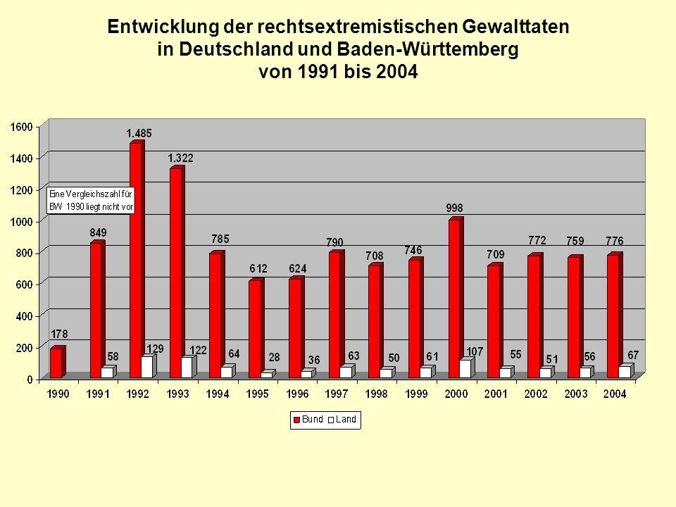 """Gewaltbereite Rechtsextremisten •Überwiegend rechtsextremistische Skinheads •2005 wieder ein Anstieg (1997: 590, 1998: 700, 2002: 800, 2003: 870, 2004: 1.000) •kaum organisiert; """"Cliquen •rund die Hälfte unter 21 Jahre •überwiegend niedriges Bildungsniveau •Zielrichtung: überwiegend """"Fremde und """"Andersartige (z.B."""