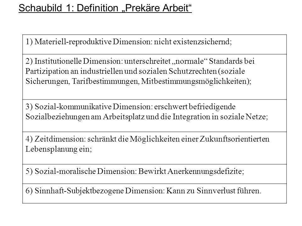 """Schaubild 1: Definition """"Prekäre Arbeit 1) Materiell-reproduktive Dimension: nicht existenzsichernd; 2) Institutionelle Dimension: unterschreitet """"normale Standards bei Partizipation an industriellen und sozialen Schutzrechten (soziale Sicherungen, Tarifbestimmungen, Mitbestimmungsmöglichkeiten); 3) Sozial-kommunikative Dimension: erschwert befriedigende Sozialbeziehungen am Arbeitsplatz und die Integration in soziale Netze; 4) Zeitdimension: schränkt die Möglichkeiten einer Zukunftsorientierten Lebensplanung ein; 5) Sozial-moralische Dimension: Bewirkt Anerkennungsdefizite; 6) Sinnhaft-Subjektbezogene Dimension: Kann zu Sinnverlust führen."""