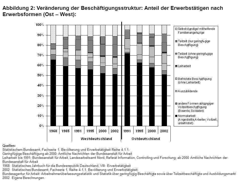 Abbildung 2: Veränderung der Beschäftigungsstruktur: Anteil der Erwerbstätigen nach Erwerbsformen (Ost – West): Quellen: Statistischem Bundesamt, Fachserie 1.