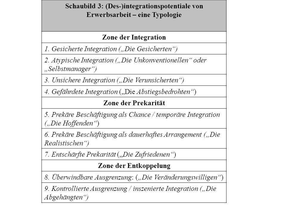 Schaubild 3: (Des-)integrationspotentiale von Erwerbsarbeit – eine Typologie Zone der Integration 1.