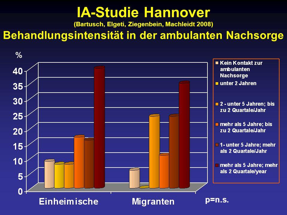 IA-Studie Hannover (Bartusch, Elgeti, Ziegenbein, Machleidt 2008) Behandlungsintensität in der ambulanten Nachsorge p=n.s.
