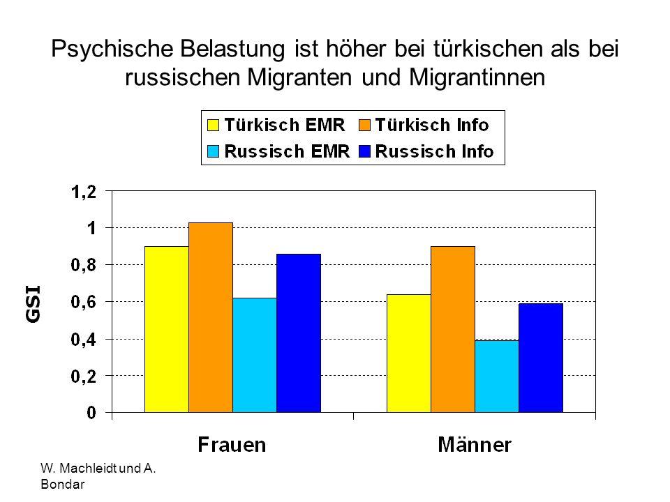 Psychische Belastung (GSI) ist höher bei Migrantinnen als bei Migranten GSI 0,47 0,3 GSI repräsentative deutsche Stichprobe 1,03 0,81 GSI stationäre Psychotherapiekl ienten mit Anpassungsstöru ngen p =.000