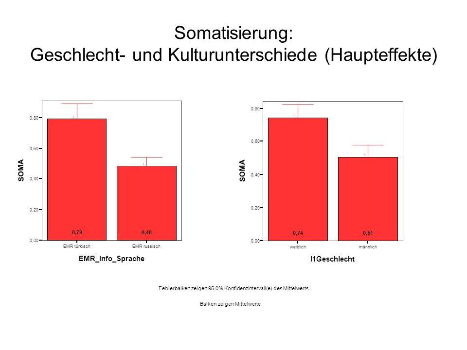 IA-Studie Hannover (Bartusch, Elgeti, Ziegenbein, Machleidt 2008) Gabe von Depot-Neuroleptika Mittelwerte (1.-5.