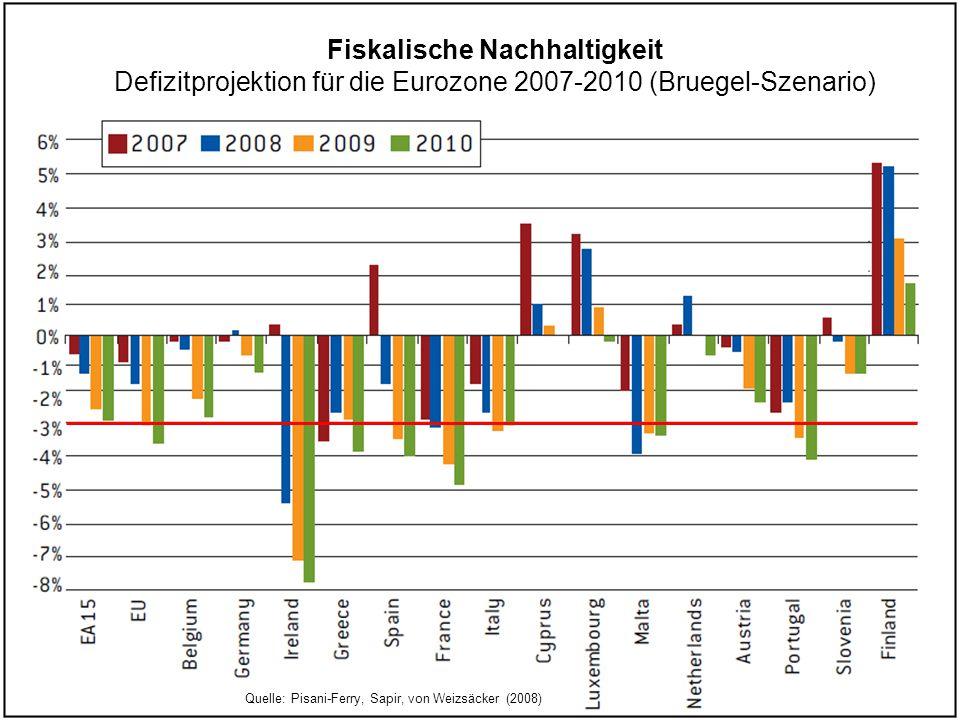 Fiskalische Nachhaltigkeit Defizitprojektion für die Eurozone 2007-2010 (Bruegel-Szenario) Quelle: Pisani-Ferry, Sapir, von Weizsäcker (2008)