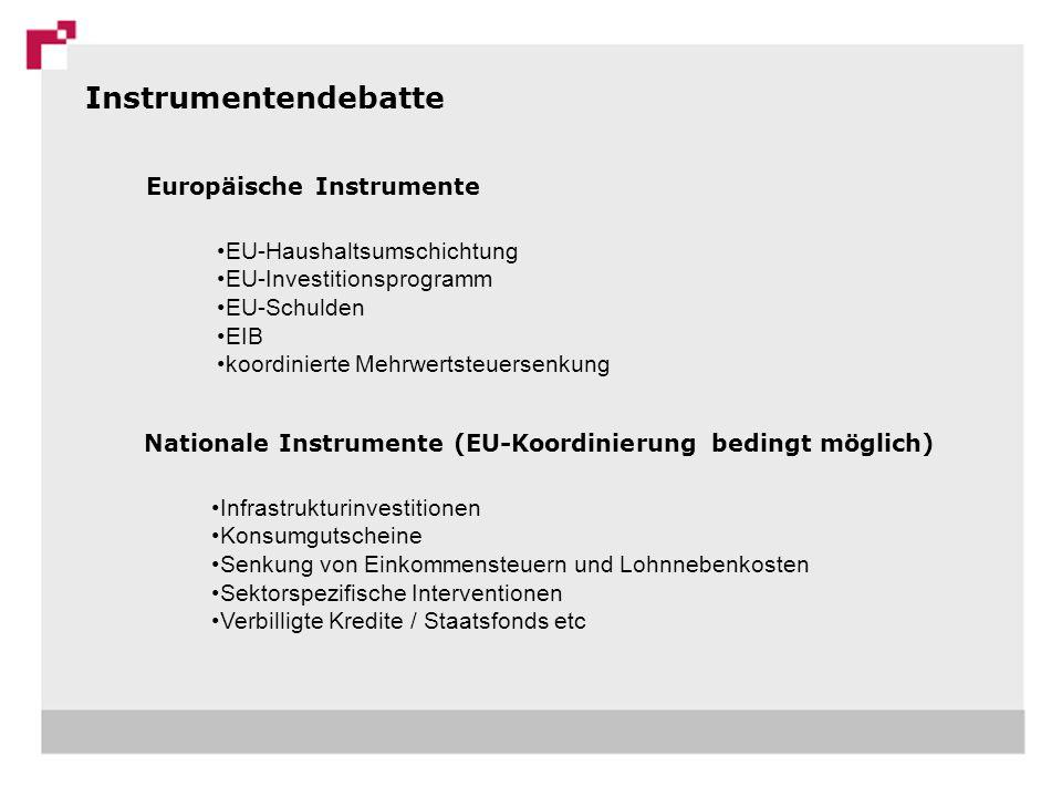 Europäische Instrumente EU-Haushaltsumschichtung EU-Investitionsprogramm EU-Schulden EIB koordinierte Mehrwertsteuersenkung Nationale Instrumente (EU-Koordinierung bedingt möglich) Infrastrukturinvestitionen Konsumgutscheine Senkung von Einkommensteuern und Lohnnebenkosten Sektorspezifische Interventionen Verbilligte Kredite / Staatsfonds etc Instrumentendebatte