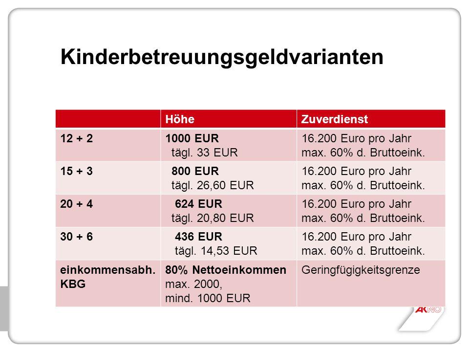 Kinderbetreuungsgeldvarianten HöheZuverdienst 12 + 21000 EUR tägl. 33 EUR 16.200 Euro pro Jahr max. 60% d. Bruttoeink. 15 + 3 800 EUR tägl. 26,60 EUR