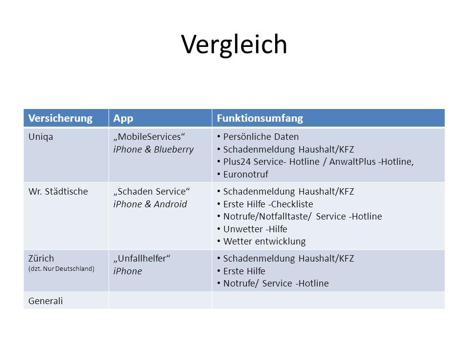 """Vergleich VersicherungAppFunktionsumfang Uniqa""""MobileServices"""" iPhone & Blueberry Persönliche Daten Schadenmeldung Haushalt/KFZ Plus24 Service- Hotlin"""