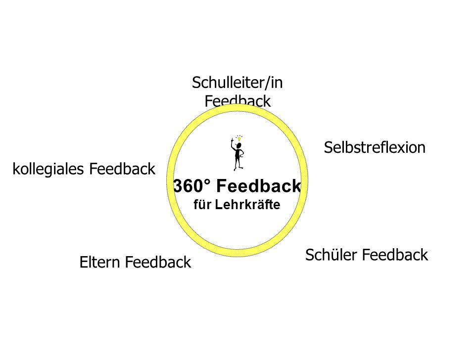 kollegiales Feedback 360° Feedback für Lehrkräfte Schulleiter/in Feedback Schüler Feedback Eltern Feedback Selbstreflexion
