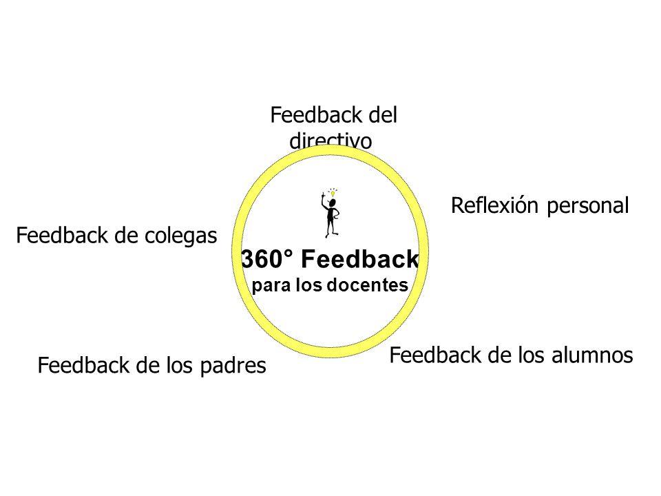 Feedback de colegas 360° Feedback para los docentes Feedback del directivo Feedback de los alumnos Feedback de los padres Reflexión personal