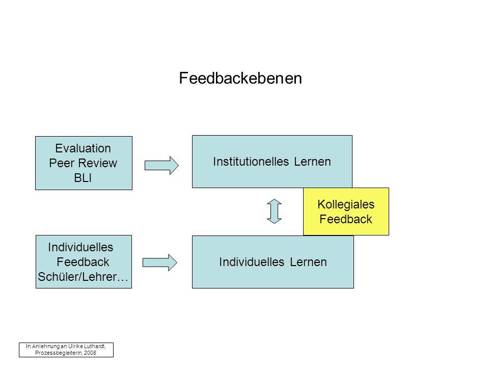 Feedbackebenen Institutionelles Lernen Evaluation Peer Review BLI Individuelles Lernen Individuelles Feedback Schüler/Lehrer… In Anlehnung an Ulrike Luthardt, Prozessbegleiterin, 2008 Kollegiales Feedback