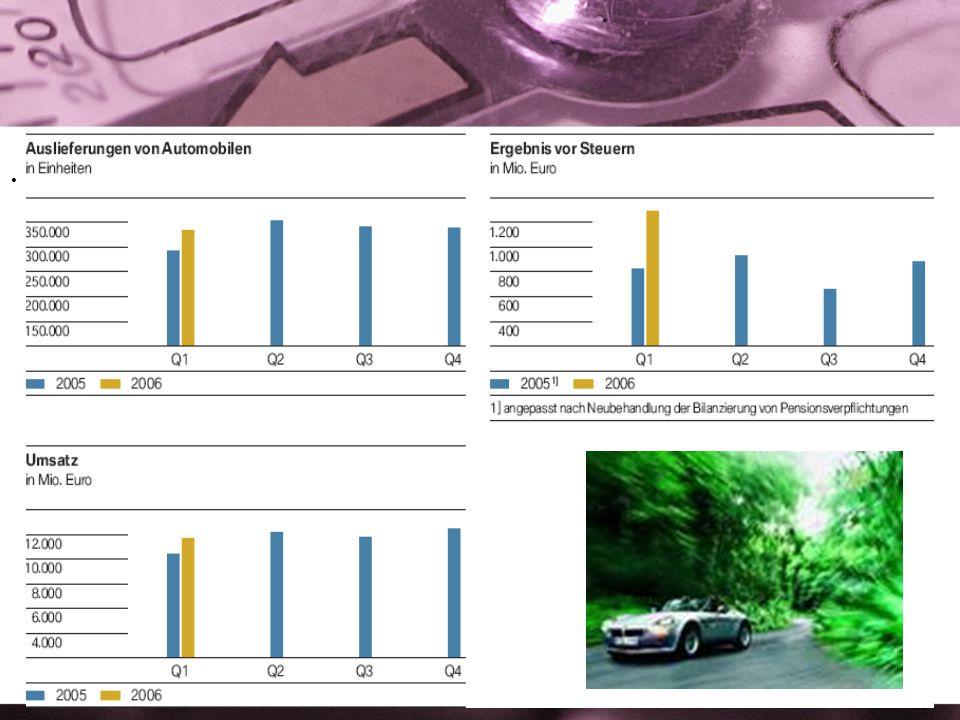 Die Strategie der BMW Group ist auf langfristiges profitables Wachstum ausgelegt. Um dieses Ziel zu erreichen, setzt das Unternehmen die größte Produk