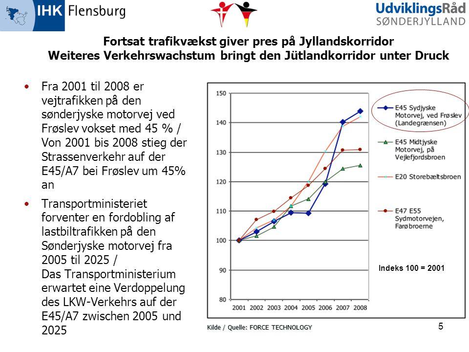 5 Fortsat trafikvækst giver pres på Jyllandskorridor Weiteres Verkehrswachstum bringt den Jütlandkorridor unter Druck •Fra 2001 til 2008 er vejtrafikk