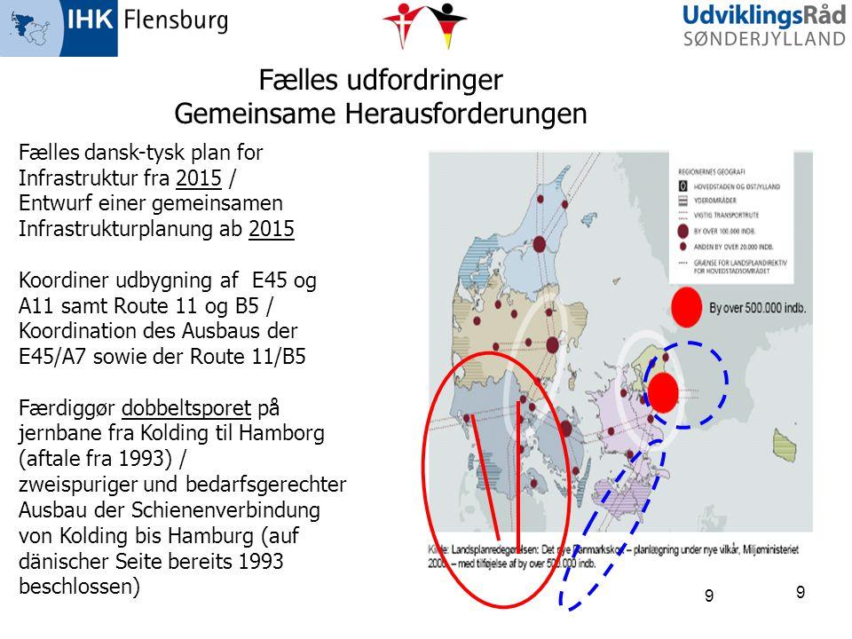 9 9 Fælles udfordringer Gemeinsame Herausforderungen Fælles dansk-tysk plan for Infrastruktur fra 2015 / Entwurf einer gemeinsamen Infrastrukturplanun