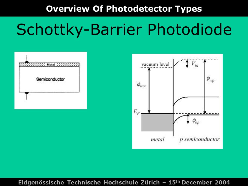 Comparsion Between Photodetector Types Eidgenössische Technische Hochschule Zürich – 15 th December 2004 Photoconductor + internal gain + simple fabricatin - poor transient response - doping levels are critical