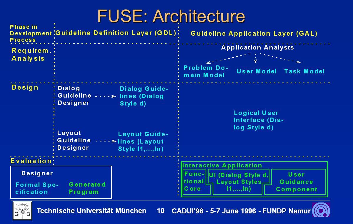 Technische Universität München 10 CADUI 96 - 5-7 June 1996 - FUNDP Namur G B I FUSE: Architecture