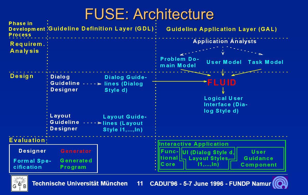 Technische Universität München 11 CADUI 96 - 5-7 June 1996 - FUNDP Namur G B I FUSE: Architecture