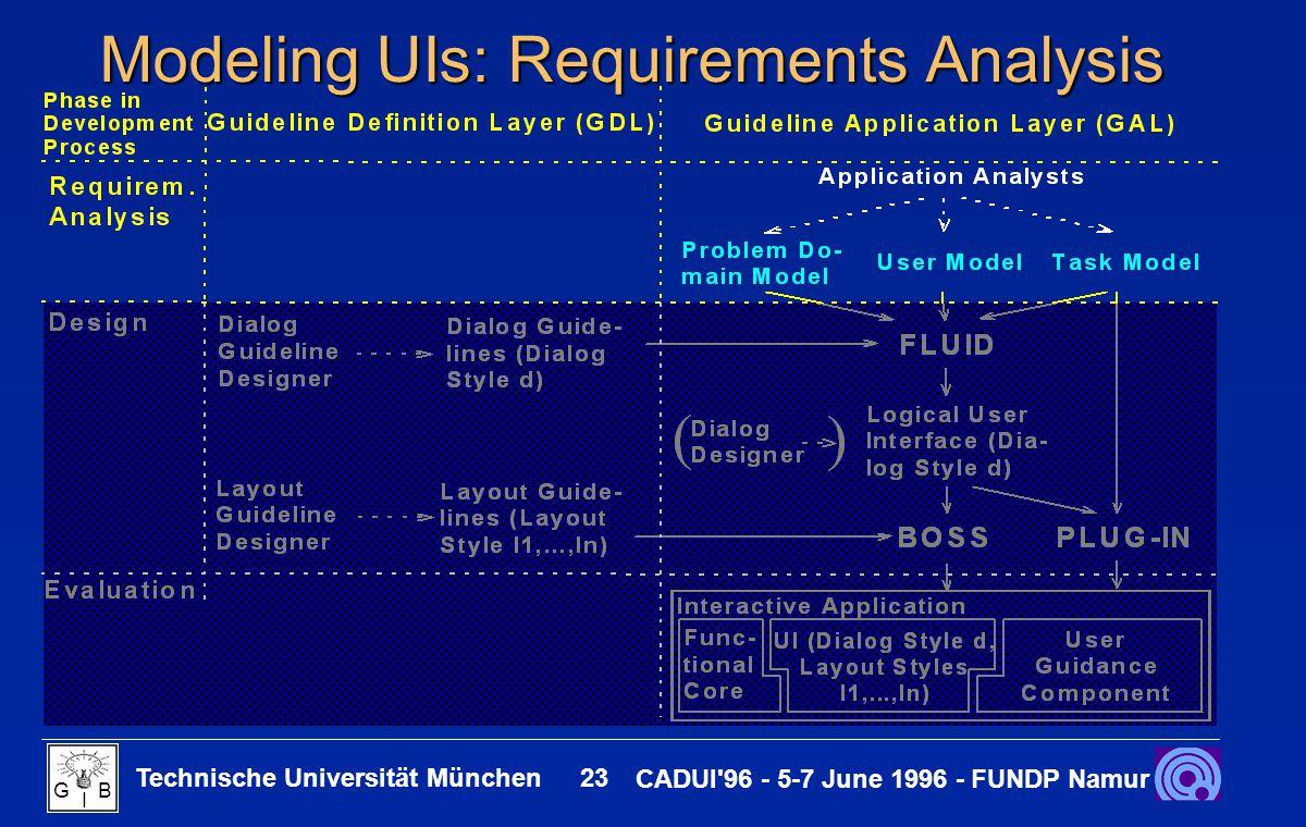 Technische Universität München 23 CADUI'96 - 5-7 June 1996 - FUNDP Namur G B I Modeling UIs: Requirements Analysis