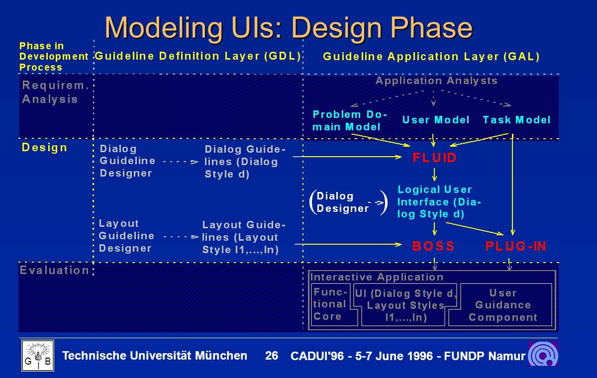 Technische Universität München 26 CADUI 96 - 5-7 June 1996 - FUNDP Namur G B I Modeling UIs: Design Phase