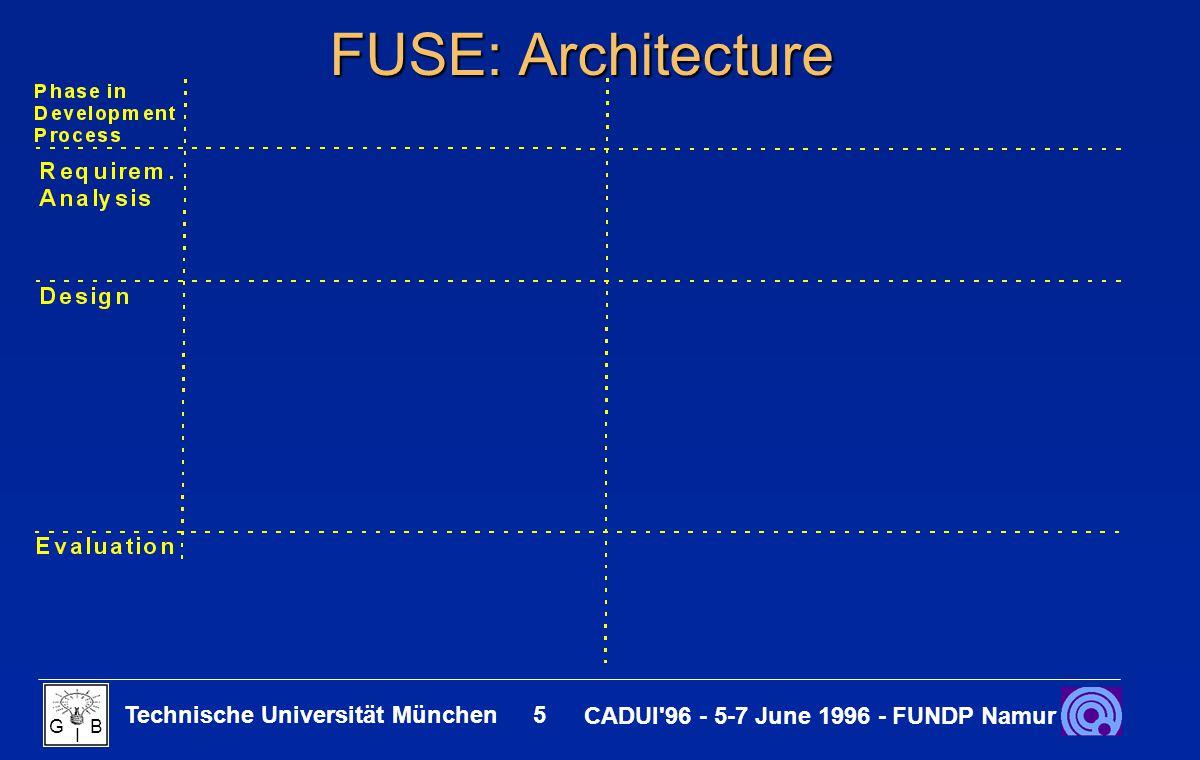Technische Universität München 6 CADUI 96 - 5-7 June 1996 - FUNDP Namur G B I FUSE: Architecture