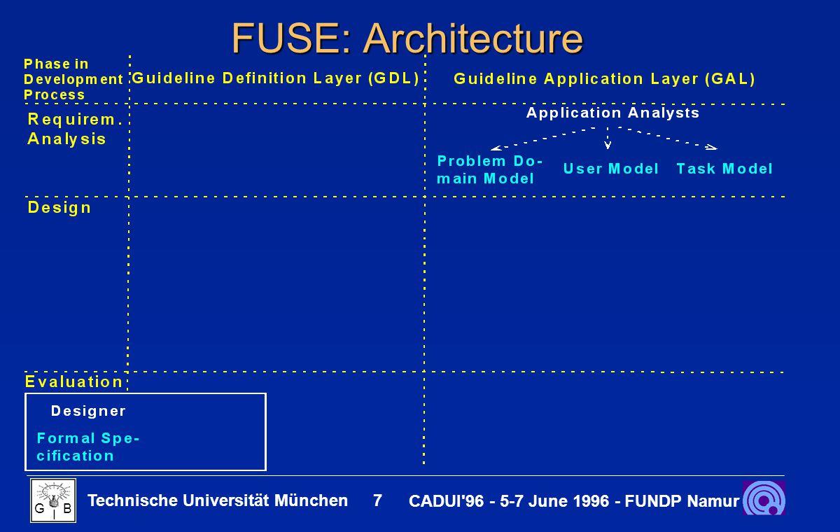 Technische Universität München 8 CADUI 96 - 5-7 June 1996 - FUNDP Namur G B I FUSE: Architecture