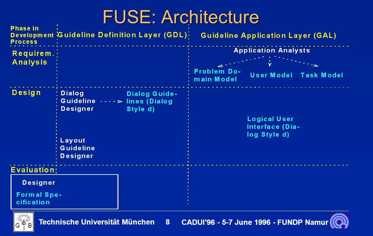 Technische Universität München 9 CADUI 96 - 5-7 June 1996 - FUNDP Namur G B I FUSE: Architecture