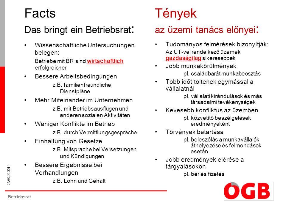 25/08.09.2014 Betriebsrat Facts Das bringt ein Betriebsrat : Wissenschaftliche Untersuchungen belegen: Betriebe mit BR sind wirtschaftlich erfolgreich