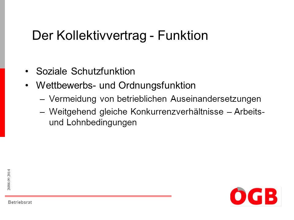 28/08.09.2014 Betriebsrat Soziale Schutzfunktion Wettbewerbs- und Ordnungsfunktion –Vermeidung von betrieblichen Auseinandersetzungen –Weitgehend glei