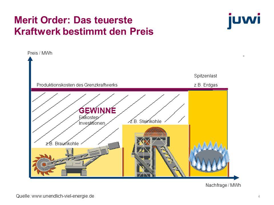4 Merit Order: Das teuerste Kraftwerk bestimmt den Preis Preis / MWh Nachfrage / MWh Quelle: www.unendlich-viel-energie.de Produktionskosten des Grenz