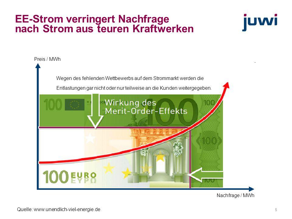 5 Quelle: www.unendlich-viel-energie.de Preis / MWh Nachfrage / MWh EE-Strom verringert Nachfrage nach Strom aus teuren Kraftwerken Wegen des fehlende